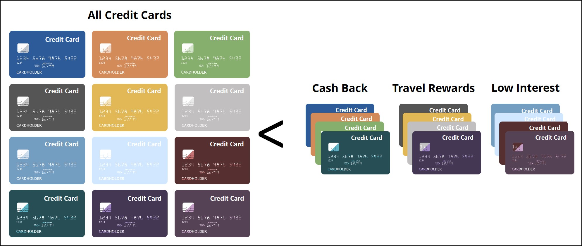 Categorized-Credit-Cards